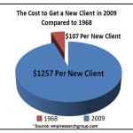 Cost_of_New_Client
